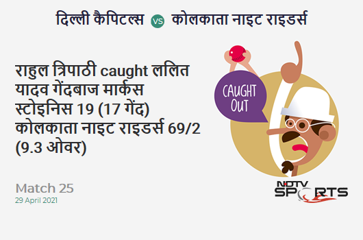 DC vs KKR: Match 25: WICKET! Rahul Tripathi c Lalit Yadav b Marcus Stoinis 19 (17b, 2x4, 0x6). KKR 69/2 (9.3 Ov). CRR: 7.26