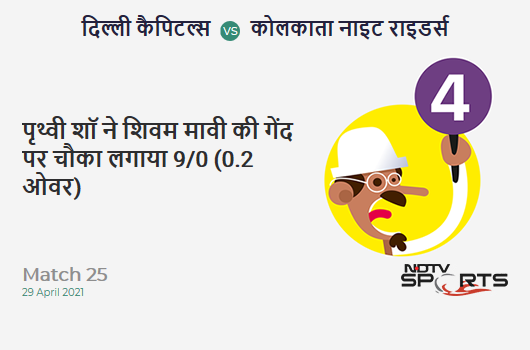 DC vs KKR: Match 25: Prithvi Shaw hits Shivam Mavi for a 4! DC 9/0 (0.2 Ov). Target: 155; RRR: 7.42
