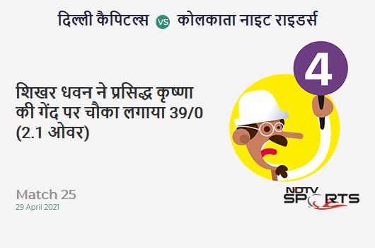 DC vs KKR: Match 25: Shikhar Dhawan hits Prasidh Krishna for a 4! DC 39/0 (2.1 Ov). Target: 155; RRR: 6.50