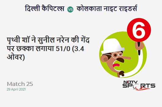 DC vs KKR: Match 25: It's a SIX! Prithvi Shaw hits Sunil Narine. DC 51/0 (3.4 Ov). Target: 155; RRR: 6.37