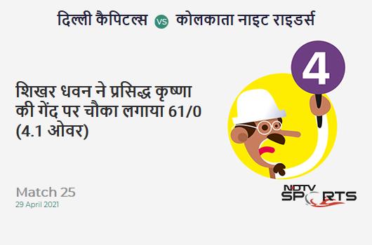 DC vs KKR: Match 25: Shikhar Dhawan hits Prasidh Krishna for a 4! DC 61/0 (4.1 Ov). Target: 155; RRR: 5.94