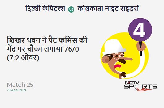 DC vs KKR: Match 25: Shikhar Dhawan hits Pat Cummins for a 4! DC 76/0 (7.2 Ov). Target: 155; RRR: 6.24