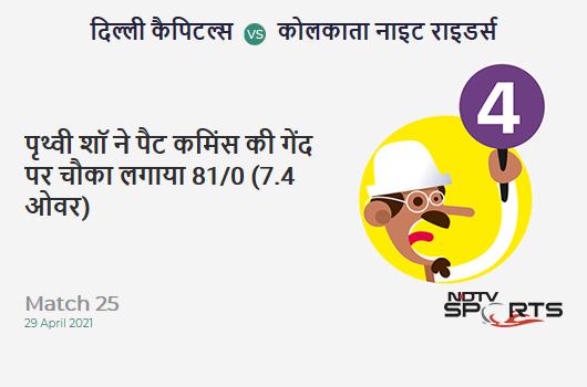 DC vs KKR: Match 25: Prithvi Shaw hits Pat Cummins for a 4! DC 81/0 (7.4 Ov). Target: 155; RRR: 6