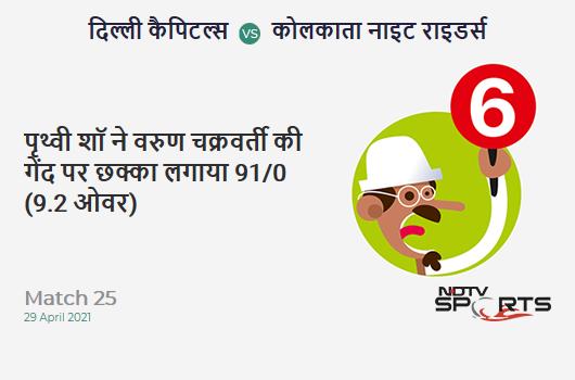 DC vs KKR: Match 25: It's a SIX! Prithvi Shaw hits Varun Chakaravarthy. DC 91/0 (9.2 Ov). Target: 155; RRR: 6