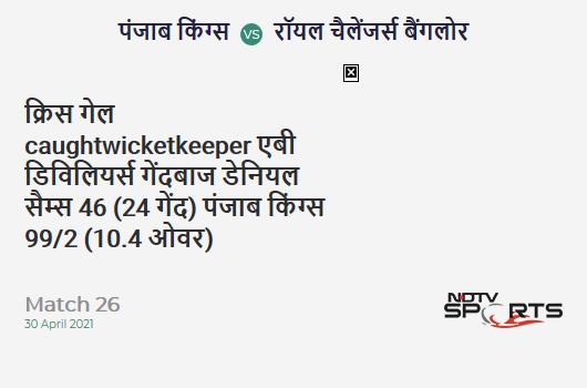 PBKS vs RCB: Match 26: WICKET! Chris Gayle c AB de Villiers b Daniel Sams 46 (24b, 6x4, 2x6). PBKS 99/2 (10.4 Ov). CRR: 9.28