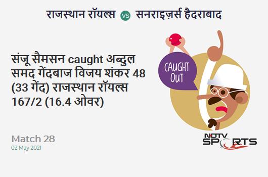 RR vs SRH: Match 28: WICKET! Sanju Samson c Abdul Samad b Vijay Shankar 48 (33b, 4x4, 2x6). RR 167/2 (16.4 Ov). CRR: 10.02