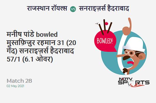 RR vs SRH: Match 28: WICKET! Manish Pandey b Mustafizur Rahman 31 (20b, 3x4, 2x6). SRH 57/1 (6.1 Ov). Target: 221; RRR: 11.86