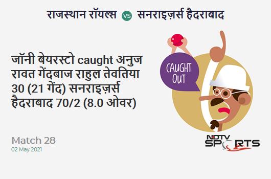 RR vs SRH: Match 28: WICKET! Jonny Bairstow c Anuj Rawat b Rahul Tewatia 30 (21b, 4x4, 1x6). SRH 70/2 (8.0 Ov). Target: 221; RRR: 12.58