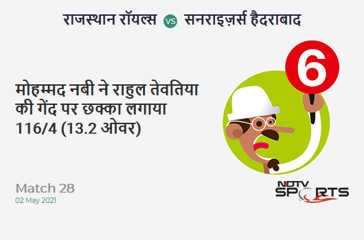 RR vs SRH: Match 28: It's a SIX! Mohammad Nabi hits Rahul Tewatia. SRH 116/4 (13.2 Ov). Target: 221; RRR: 15.75