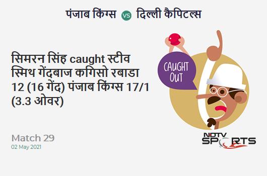 PBKS vs DC: Match 29: WICKET! Prabhsimran Singh c Steven Smith b Kagiso Rabada 12 (16b, 0x4, 1x6). PBKS 17/1 (3.3 Ov). CRR: 4.86