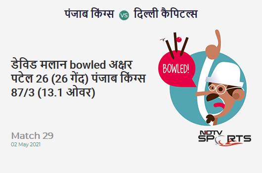 PBKS vs DC: Match 29: WICKET! Dawid Malan b Axar Patel 26 (26b, 1x4, 1x6). PBKS 87/3 (13.1 Ov). CRR: 6.61
