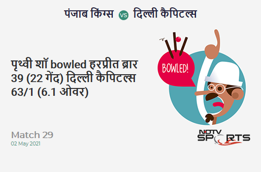 PBKS vs DC: Match 29: WICKET! Prithvi Shaw b Harpreet Brar 39 (22b, 3x4, 3x6). DC 63/1 (6.1 Ov). Target: 167; RRR: 7.52