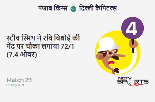 PBKS vs DC: Match 29: Steven Smith hits Ravi Bishnoi for a 4! DC 72/1 (7.4 Ov). Target: 167; RRR: 7.70