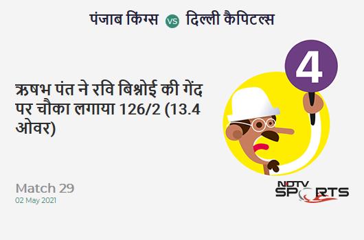 PBKS vs DC: Match 29: Rishabh Pant hits Ravi Bishnoi for a 4! DC 126/2 (13.4 Ov). Target: 167; RRR: 6.47