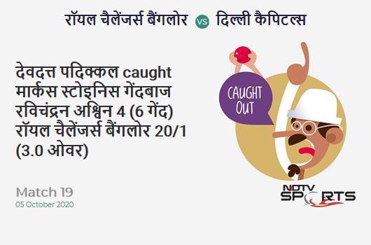 RCB vs DC: Match 19: WICKET! Devdutt Padikkal c Marcus Stoinis b Ravichandran Ashwin 4 (6b, 0x4, 0x6). Royal Challengers Bangalore 20/1 (3.0 Ov). Target: 197; RRR: 10.41