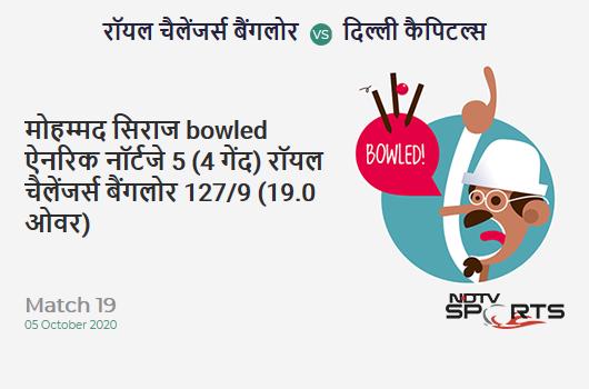 RCB vs DC: Match 19: WICKET! Mohammed Siraj b Anrich Nortje 5 (4b, 1x4, 0x6). Royal Challengers Bangalore 127/9 (19.0 Ov). Target: 197; RRR: 70.00