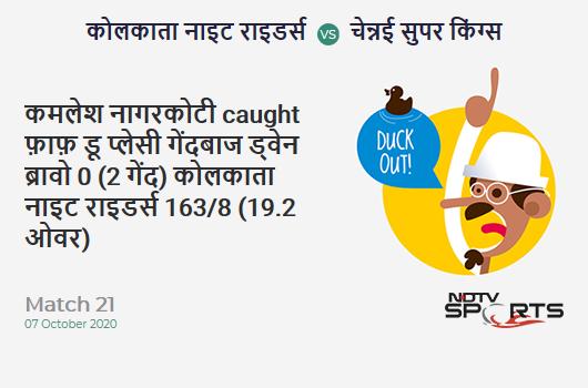 KKR vs CSK: Match 21: WICKET! Kamlesh Nagarkoti c Faf du Plessis b Dwayne Bravo 0 (2b, 0x4, 0x6). Kolkata Knight Riders 163/8 (19.2 Ov). CRR: 8.43