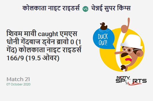 KKR vs CSK: Match 21: WICKET! Shivam Mavi c MS Dhoni b Dwayne Bravo 0 (1b, 0x4, 0x6). Kolkata Knight Riders 166/9 (19.5 Ov). CRR: 8.36
