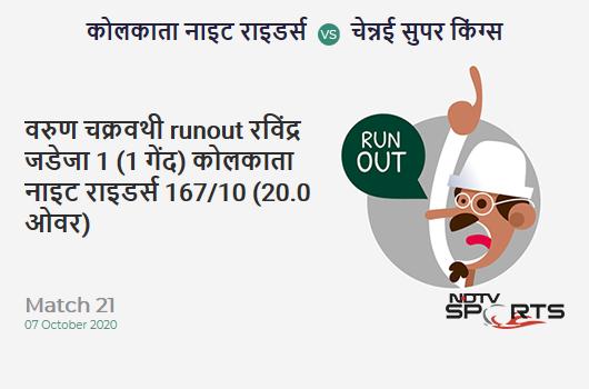 KKR vs CSK: Match 21: WICKET! Varun Chakravarthy run out (Ravindra Jadeja) 1 (1b, 0x4, 0x6). Kolkata Knight Riders 167/10 (20.0 Ov). CRR: 8.35