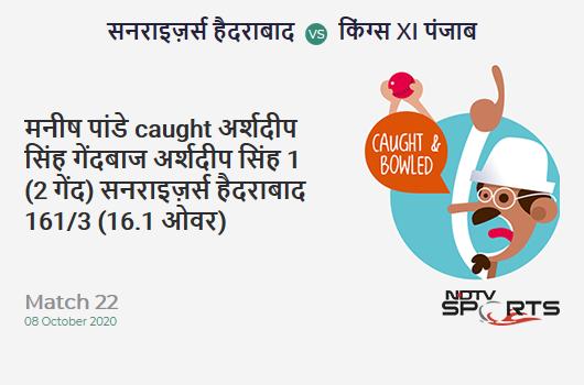 SRH vs KXIP: Match 22: WICKET! Manish Pandey c & b Arshdeep Singh 1 (2b, 0x4, 0x6). Sunrisers Hyderabad 161/3 (16.1 Ov). CRR: 9.95