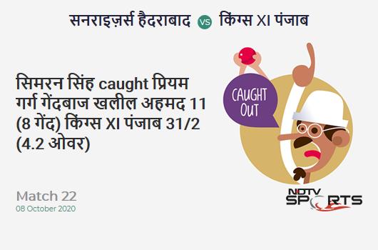 SRH vs KXIP: Match 22: WICKET! Prabhsimran Singh c Priyam Garg b Khaleel Ahmed 11 (8b, 2x4, 0x6). Kings XI Punjab 31/2 (4.2 Ov). Target: 202; RRR: 10.91