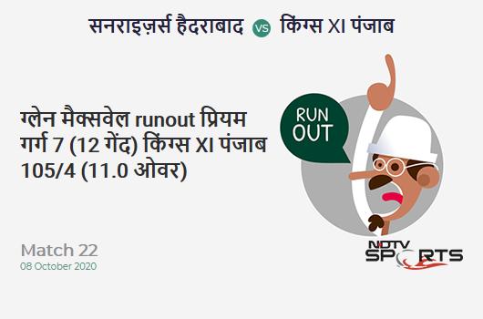 SRH vs KXIP: Match 22: WICKET! Glenn Maxwell run out (Priyam Garg) 7 (12b, 0x4, 0x6). Kings XI Punjab 105/4 (11.0 Ov). Target: 202; RRR: 10.78