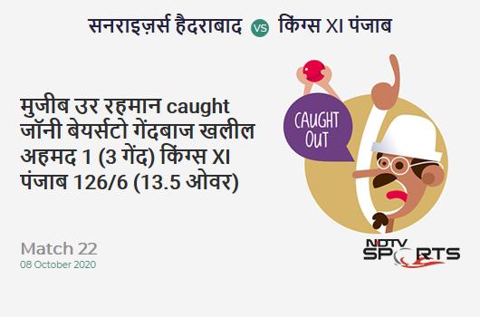 SRH vs KXIP: Match 22: WICKET! Mujeeb Ur Rahman c Jonny Bairstow b Khaleel Ahmed 1 (3b, 0x4, 0x6). Kings XI Punjab 126/6 (13.5 Ov). Target: 202; RRR: 12.32