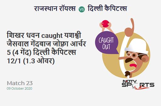 RR vs DC: Match 23: WICKET! Shikhar Dhawan c Yashasvi Jaiswal b Jofra Archer 5 (4b, 1x4, 0x6). Delhi Capitals 12/1 (1.3 Ov). CRR: 8