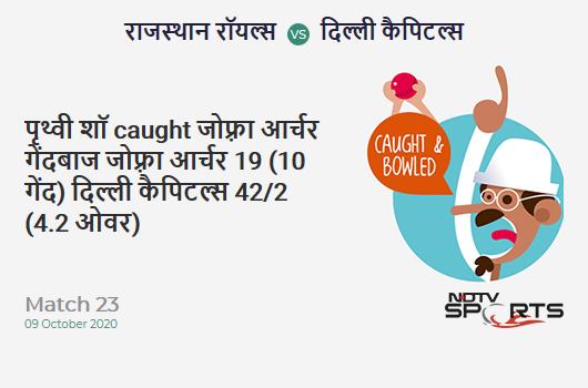 RR vs DC: Match 23: WICKET! Prithvi Shaw c & b Jofra Archer 19 (10b, 2x4, 1x6). Delhi Capitals 42/2 (4.2 Ov). CRR: 9.69