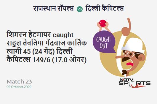 RR vs DC: Match 23: WICKET! Shimron Hetmyer c Rahul Tewatia b Kartik Tyagi 45 (24b, 1x4, 5x6). Delhi Capitals 149/6 (17.0 Ov). CRR: 8.76