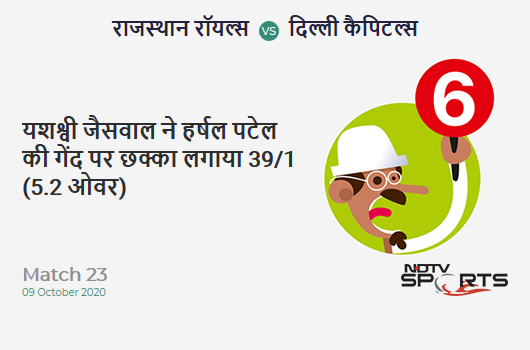 RR vs DC: Match 23: It's a SIX! Yashasvi Jaiswal hits Harshal Patel. Rajasthan Royals 39/1 (5.2 Ov). Target: 185; RRR: 9.95