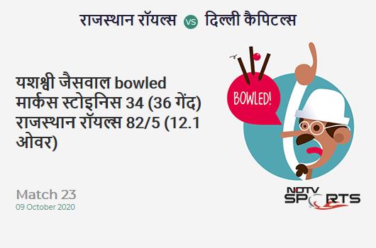 RR vs DC: Match 23: WICKET! Yashasvi Jaiswal b Marcus Stoinis 34 (36b, 1x4, 2x6). Rajasthan Royals 82/5 (12.1 Ov). Target: 185; RRR: 13.15