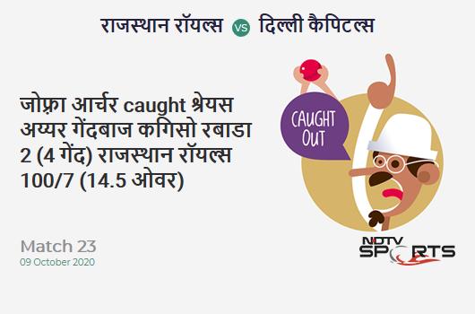 RR vs DC: Match 23: WICKET! Jofra Archer c Shreyas Iyer b Kagiso Rabada 2 (4b, 0x4, 0x6). Rajasthan Royals 100/7 (14.5 Ov). Target: 185; RRR: 16.45