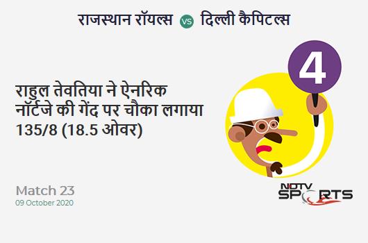 RR vs DC: Match 23: Rahul Tewatia hits Anrich Nortje for a 4! Rajasthan Royals 135/8 (18.5 Ov). Target: 185; RRR: 42.86