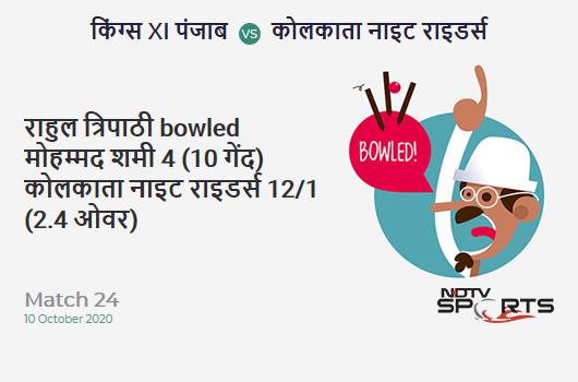 KXIP vs KKR: Match 24: WICKET! Rahul Tripathi b Mohammed Shami 4 (10b, 1x4, 0x6). Kolkata Knight Riders 12/1 (2.4 Ov). CRR: 4.5