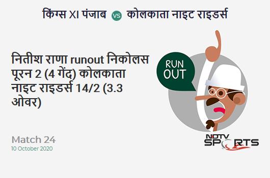 KXIP vs KKR: Match 24: WICKET! Nitish Rana run out (Nicholas Pooran) 2 (4b, 0x4, 0x6). Kolkata Knight Riders 14/2 (3.3 Ov). CRR: 4