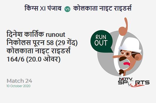 KXIP vs KKR: Match 24: WICKET! Dinesh Karthik run out (Nicholas Pooran) 58 (29b, 8x4, 2x6). Kolkata Knight Riders 164/6 (20.0 Ov). CRR: 8.2