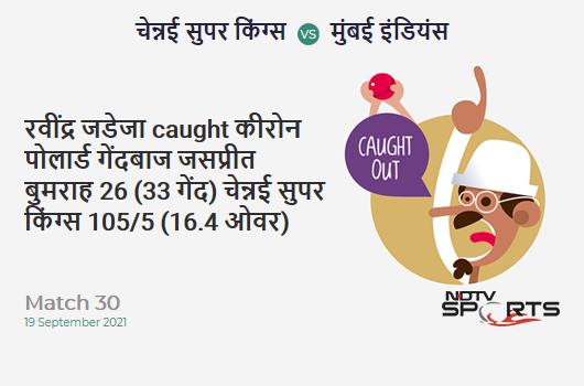 CSK vs MI: Match 30: WICKET! Ravindra Jadeja c Kieron Pollard b Jasprit Bumrah 26 (33b, 1x4, 0x6). CSK 105/5 (16.4 Ov). CRR: 6.3