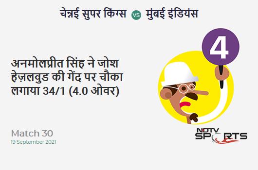 CSK vs MI: Match 30: Anmolpreet Singh hits Josh Hazlewood for a 4! MI 34/1 (4.0 Ov). Target: 157; RRR: 7.69