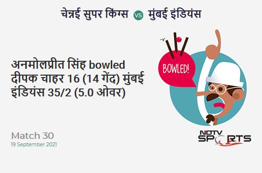 CSK vs MI: Match 30: WICKET! Anmolpreet Singh b Deepak Chahar 16 (14b, 2x4, 1x6). MI 35/2 (5.0 Ov). Target: 157; RRR: 8.13
