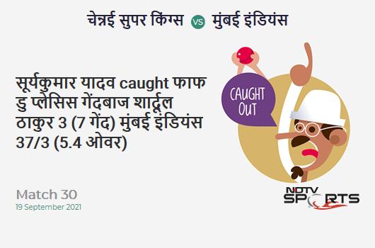 CSK vs MI: Match 30: WICKET! Suryakumar Yadav c Faf du Plessis b Shardul Thakur 3 (7b, 0x4, 0x6). MI 37/3 (5.4 Ov). Target: 157; RRR: 8.37
