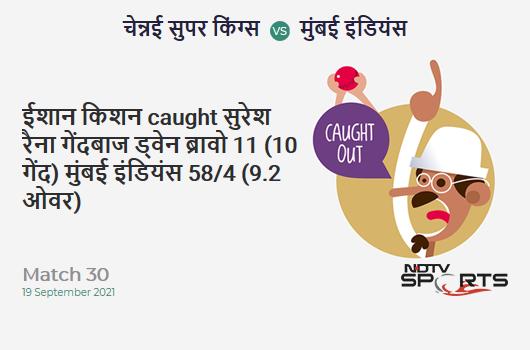 CSK vs MI: Match 30: WICKET! Ishan Kishan c Suresh Raina b Dwayne Bravo 11 (10b, 1x4, 0x6). MI 58/4 (9.2 Ov). Target: 157; RRR: 9.28