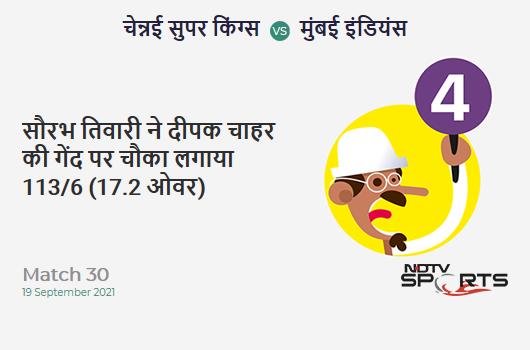 CSK vs MI: Match 30: Saurabh Tiwary hits Deepak Chahar for a 4! MI 113/6 (17.2 Ov). Target: 157; RRR: 16.50