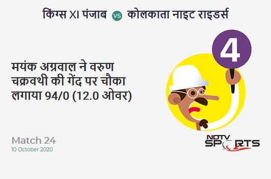 KXIP vs KKR: Match 24: Mayank Agarwal hits Varun Chakravarthy for a 4! Kings XI Punjab 94/0 (12.0 Ov). Target: 165; RRR: 8.88