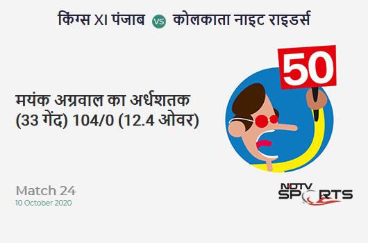 KXIP vs KKR: Match 24: FIFTY! Mayank Agarwal completes 50 (33b, 6x4, 1x6). Kings XI Punjab 104/0 (12.4 Ovs). Target: 165; RRR: 8.32