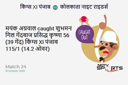 KXIP vs KKR: Match 24: WICKET! Mayank Agarwal c Shubman Gill b Prasidh Krishna 56 (39b, 6x4, 1x6). Kings XI Punjab 115/1 (14.2 Ov). Target: 165; RRR: 8.82