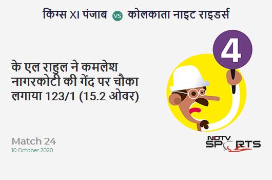 KXIP vs KKR: Match 24: KL Rahul hits Kamlesh Nagarkoti for a 4! Kings XI Punjab 123/1 (15.2 Ov). Target: 165; RRR: 9.0