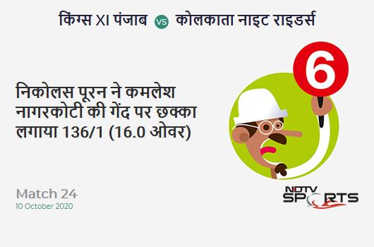 KXIP vs KKR: Match 24: It's a SIX! Nicholas Pooran hits Kamlesh Nagarkoti. Kings XI Punjab 136/1 (16.0 Ov). Target: 165; RRR: 7.25