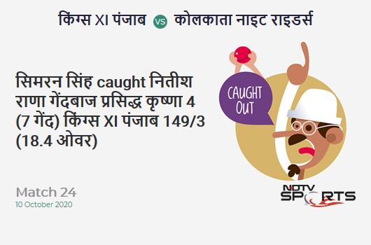 KXIP vs KKR: Match 24: WICKET! Prabhsimran Singh c Nitish Rana b Prasidh Krishna 4 (7b, 0x4, 0x6). Kings XI Punjab 149/3 (18.4 Ov). Target: 165; RRR: 12