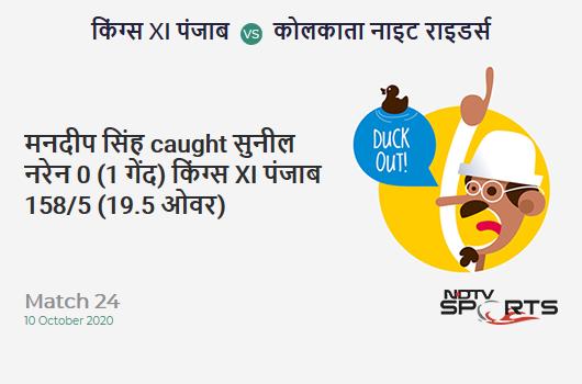 KXIP vs KKR: Match 24: WICKET! Mandeep Singh c sub b Sunil Narine 0 (1b, 0x4, 0x6). Kings XI Punjab 158/5 (19.5 Ov). Target: 165; RRR: 42